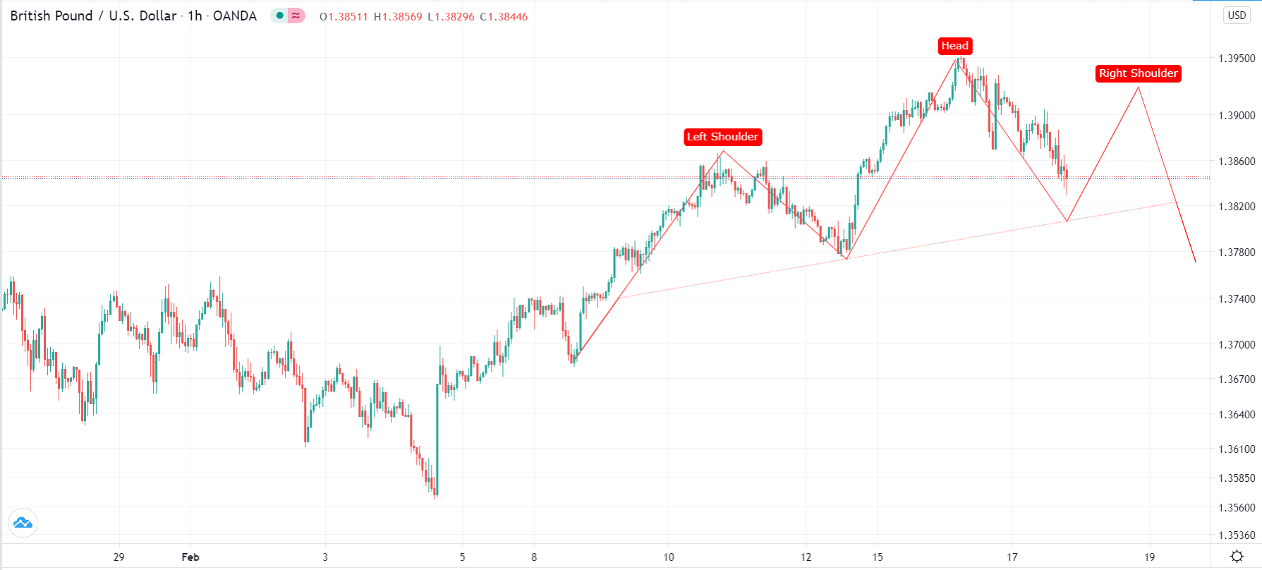 Head and shoulders example