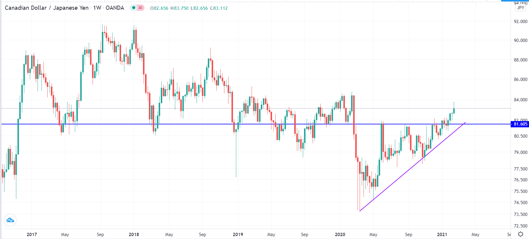 Ascending triangle example