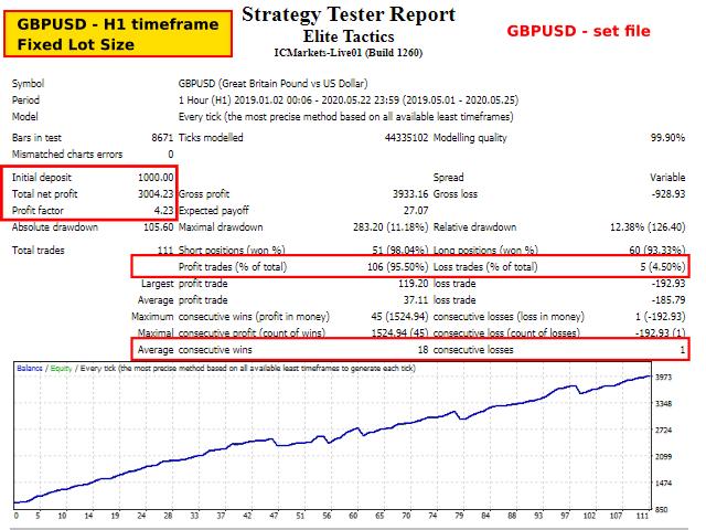 Elite Tactics Trading Results