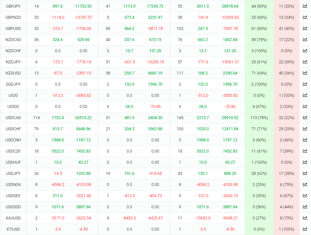 FX Hunter Wealth trading results