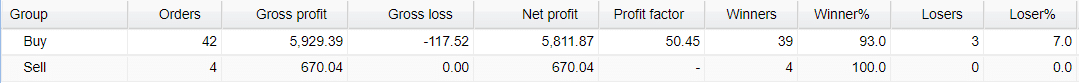 FX Lucky Pro Trading Results