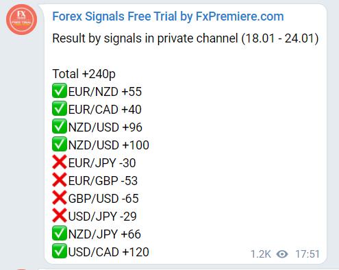 FX Premiere Trading Results