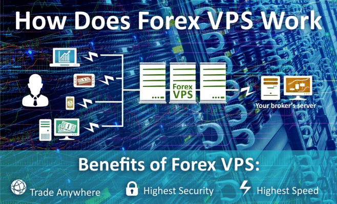 How VPS operates in the Forex market
