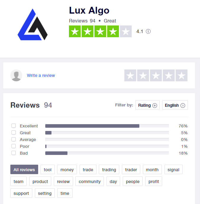 Lux Algo Customer Reviews