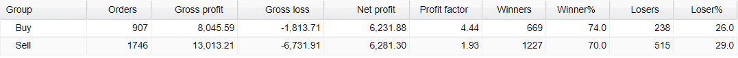 Very Well Trader Trading Results