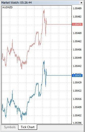 Market Watch panel