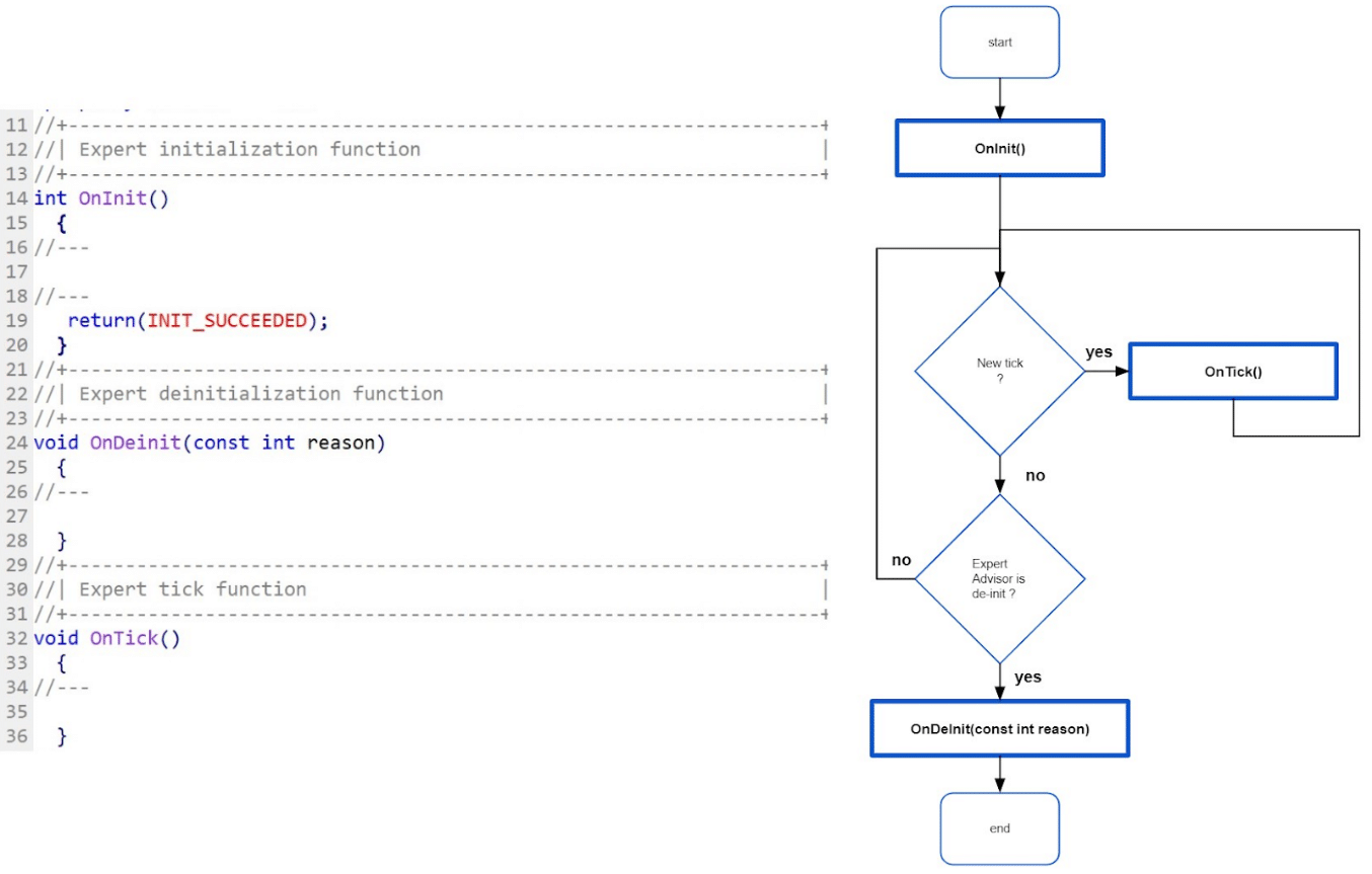 The three default event-handling functions, OnInit(), OnTick() and OnDeInit().