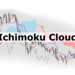 How to Use The Ichimoku Cloud Indicator in Forex Trading
