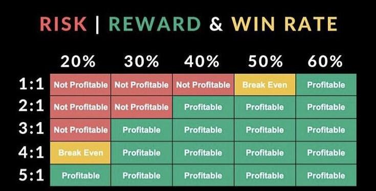 Win Rate vs. Risk-To-Reward In Forex