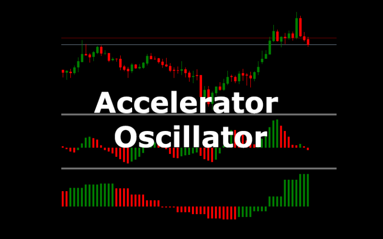Read more about the article How to implement Accelerator Oscillator?