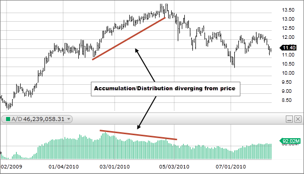 Example of Accumulation/Distribution divergence