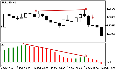 A bearish divergence is represented by the price action to be slightly on an uptrend while the Awesome Oscillator is trending down in the same range.