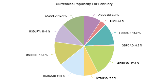 Easy Forex Pips currencies popularity