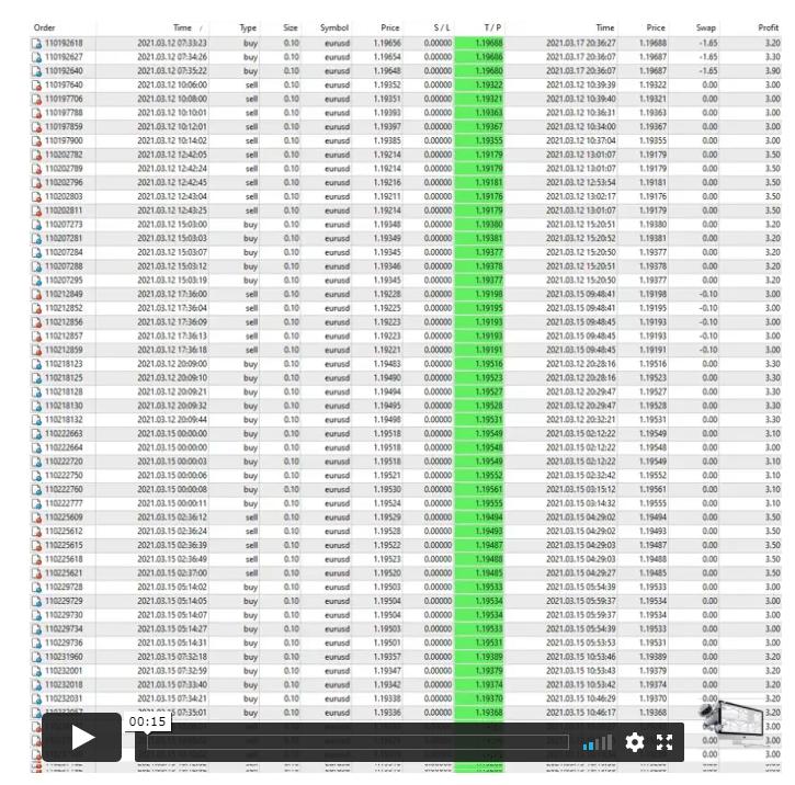 Euro Scalper Pro Trading Results