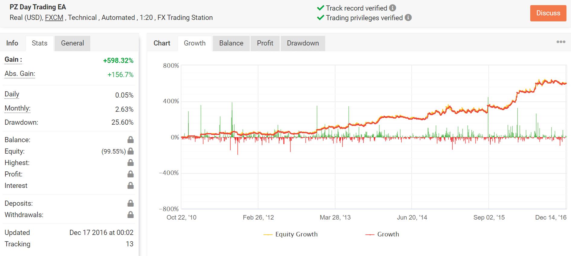 Point Zero Trading Myfxbook