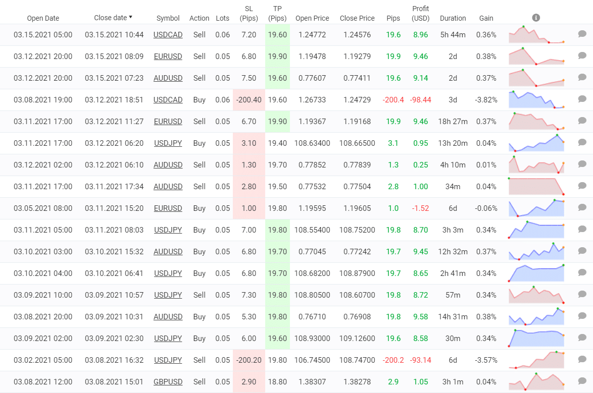 Redshift Trading Results