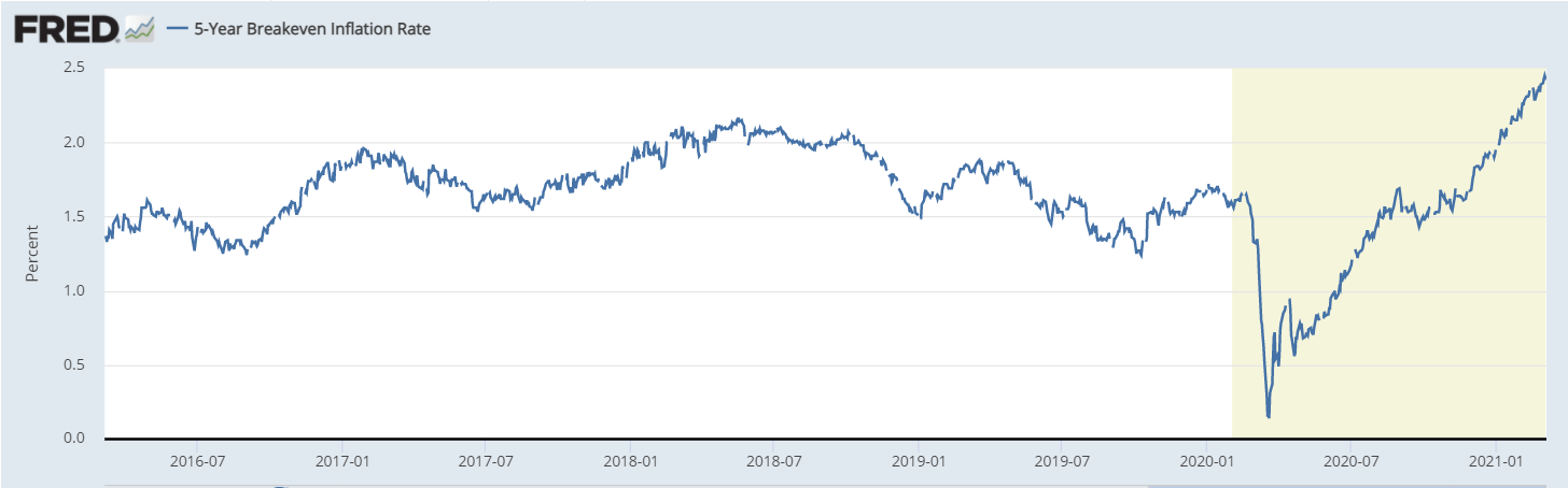 5 year breakeven inflation rate
