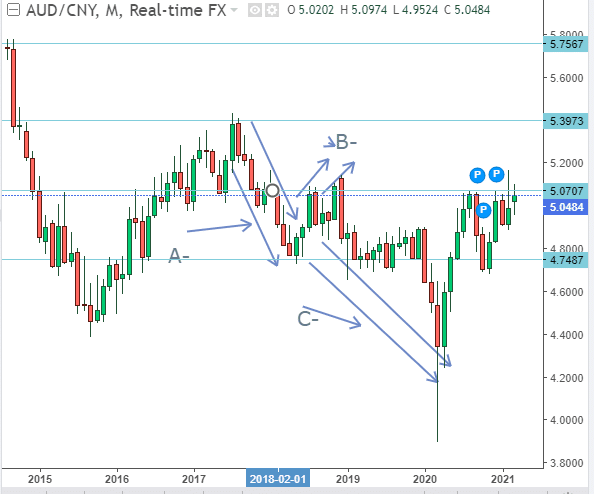 Figure 2: Retracement Identification of the AUD/CNY pair