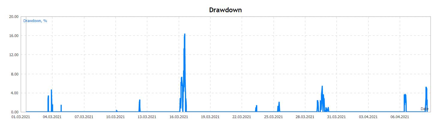 Cairo drawdown