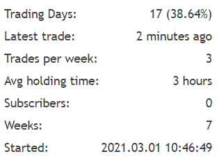 Cairo trading results