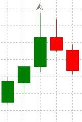 A potential resistance level according to the fractal formed above a candle