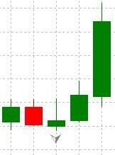 A potential support level according to the fractal formed below a candle