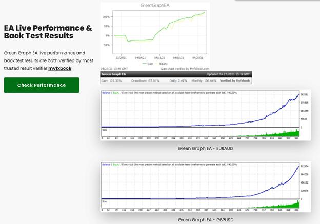 Green Graph EA Backtests