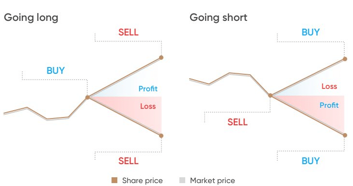 Spread betting explained