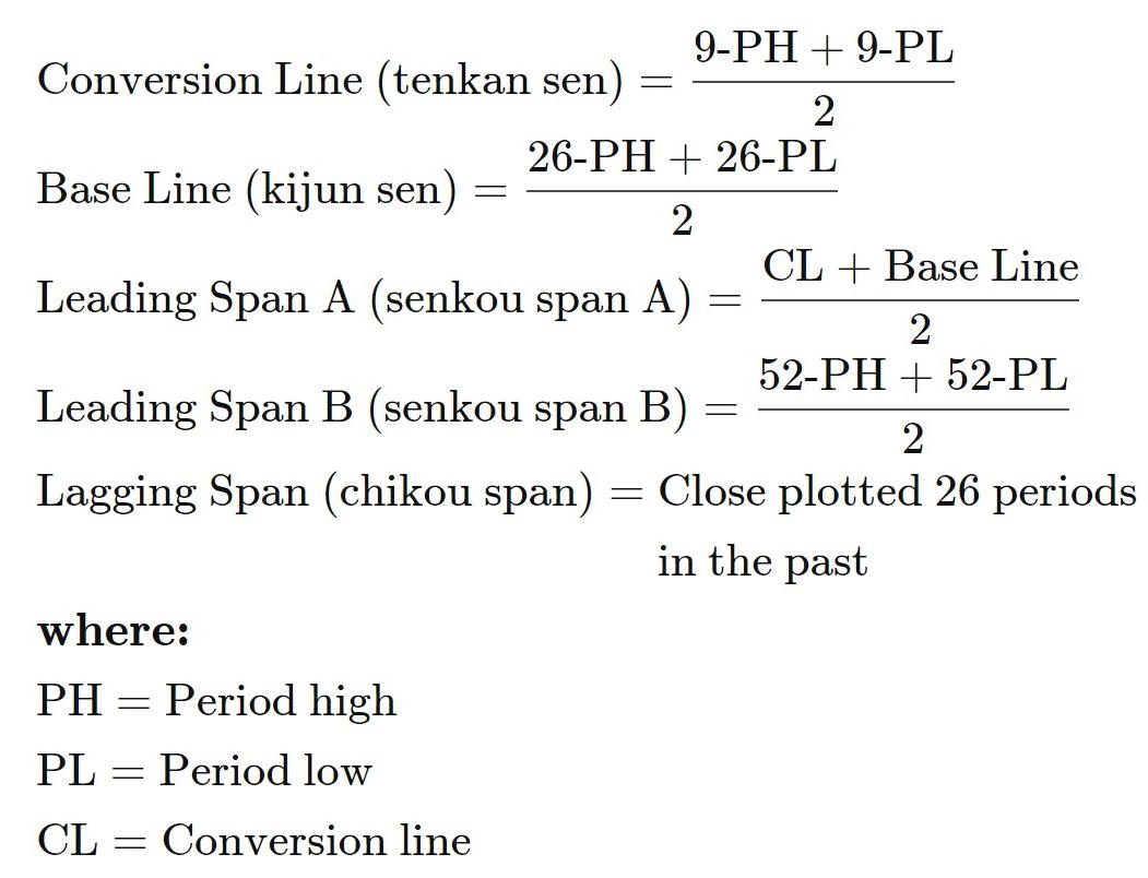Ichimoku indicator formula