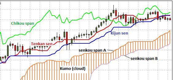 Anatomy of the Ichimoku indicator