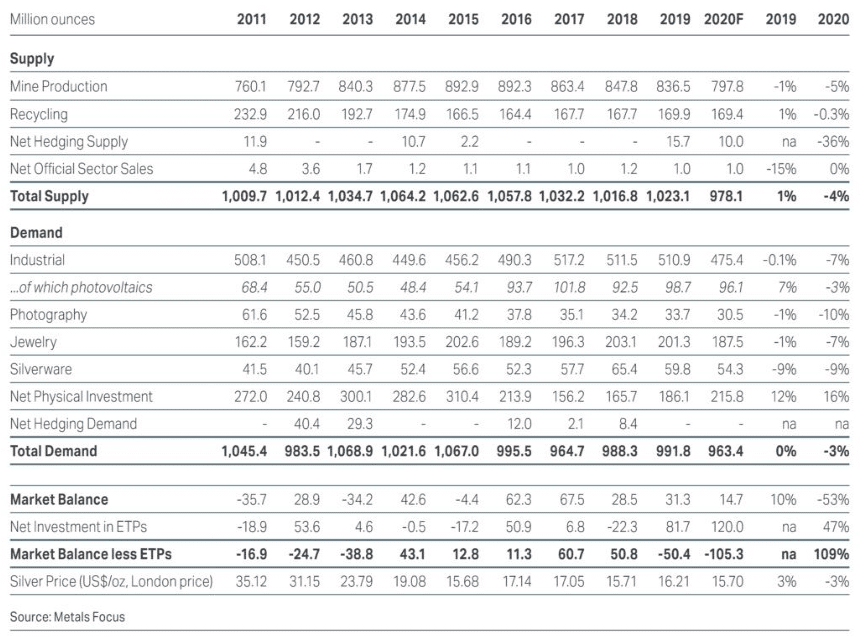 Supply and demand of silver from 2011-2020