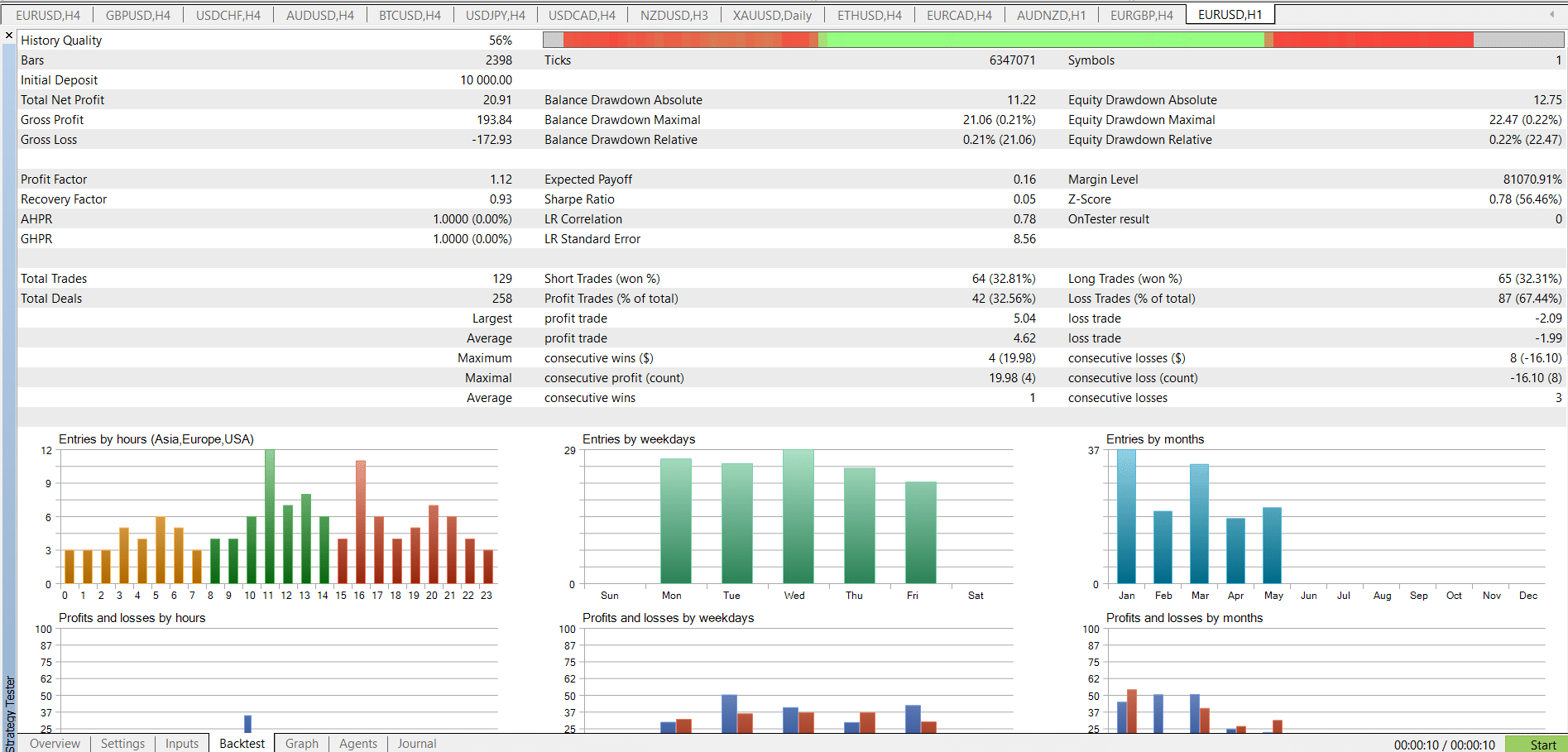 Strategy tester example
