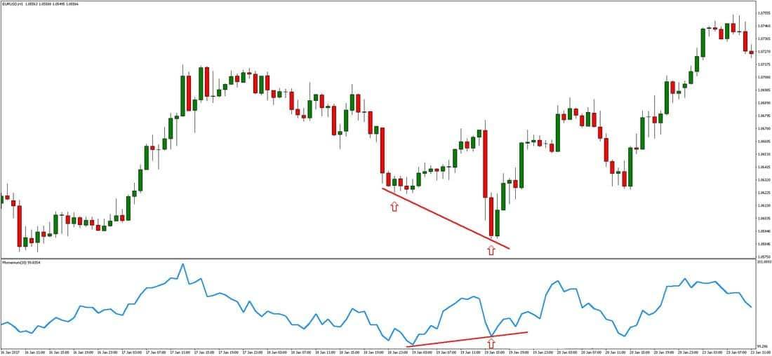 Momentum indicator: Divergence pattern