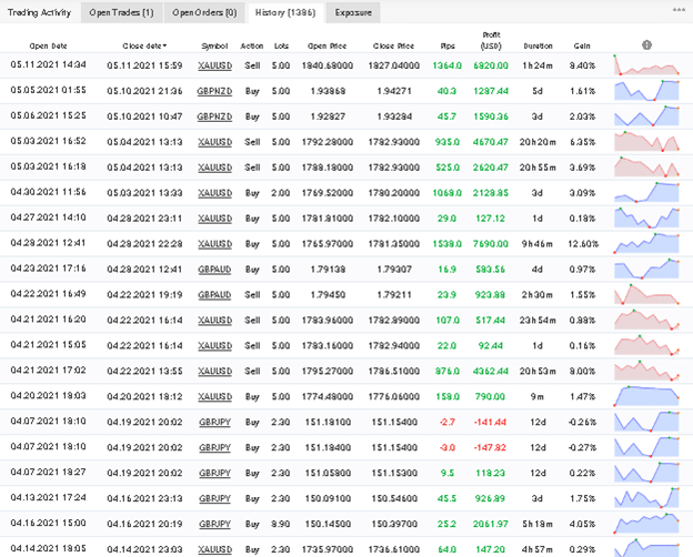 The Fund Trader Trading Results