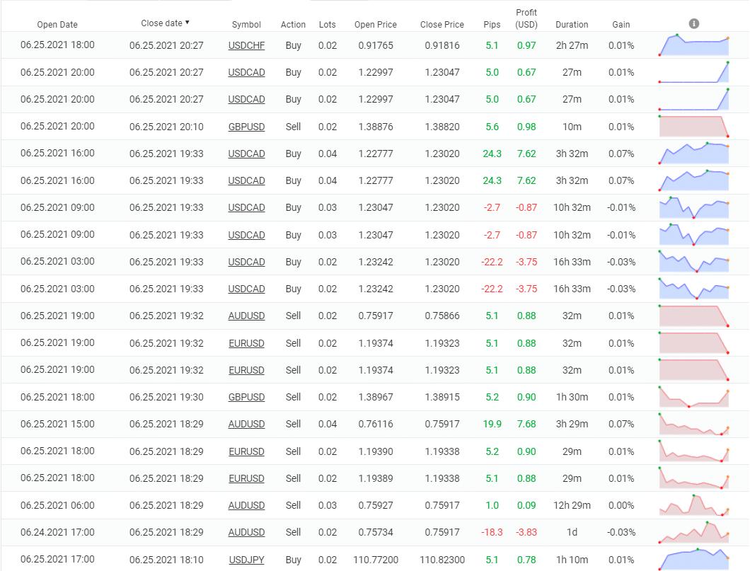 AX Trader Trading Results