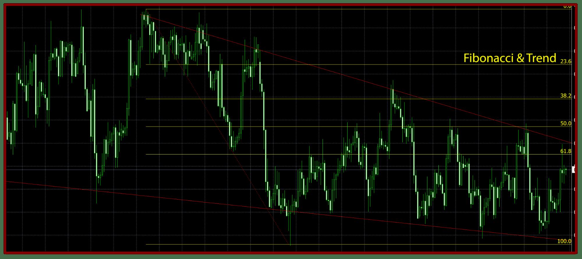 AX Trader Trading Strategy