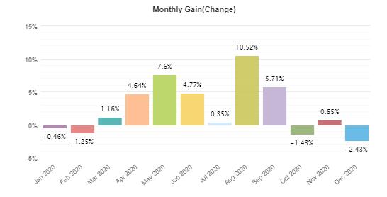 Arya monthly gain
