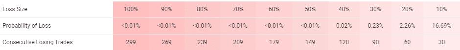 Arya trading results