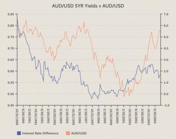 AUD/USD 5YR Yields v AUD/USD