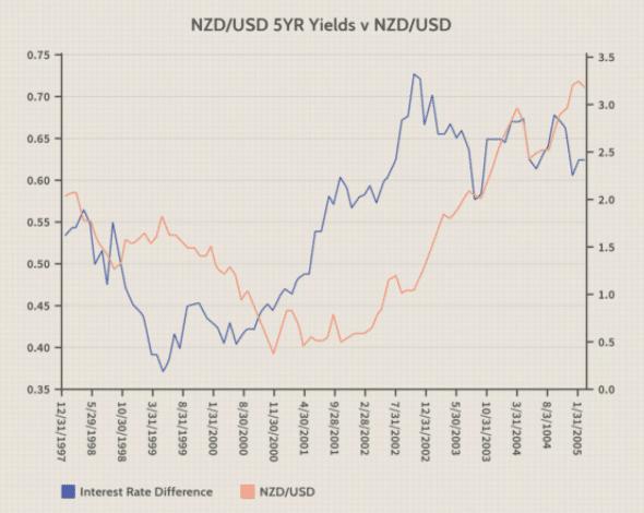 NZDUSD/USD 5YR Yields v NZDUSD/USD