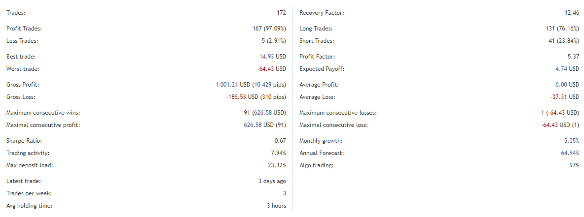 DSC Price Action Trading Results