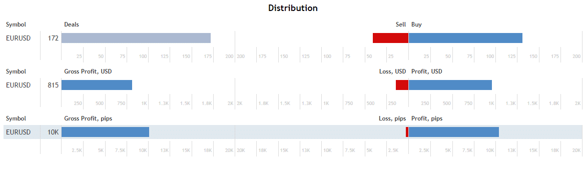 DSC Price Action distribution
