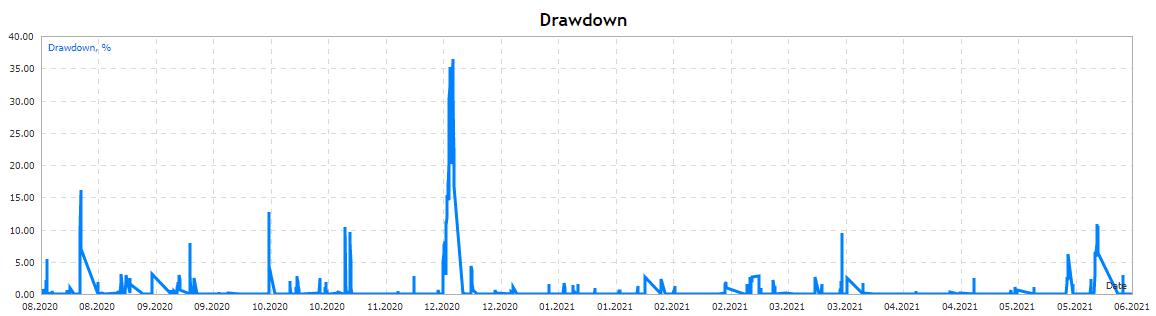 DSC Price Action drawdown