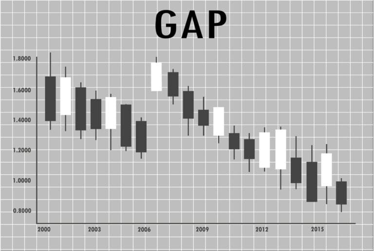 Read more about the article What Is A Gap?