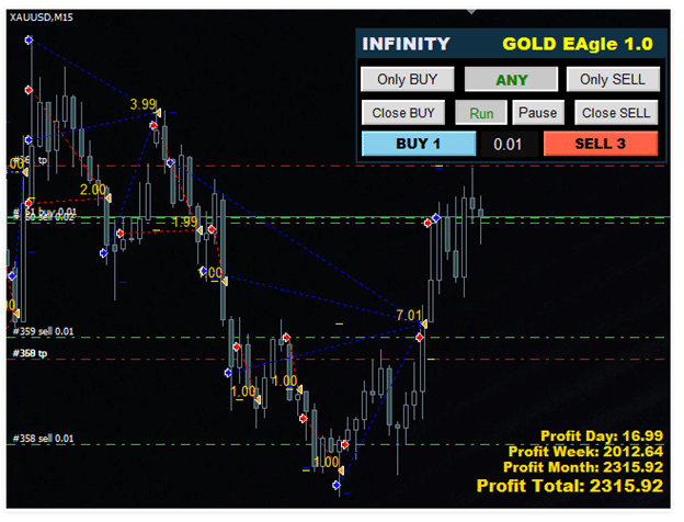 Gold EAgle Trading Strategy
