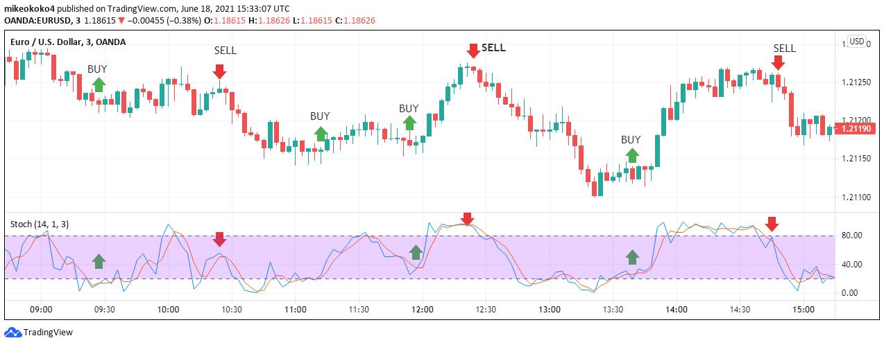 EUR/ USD chart