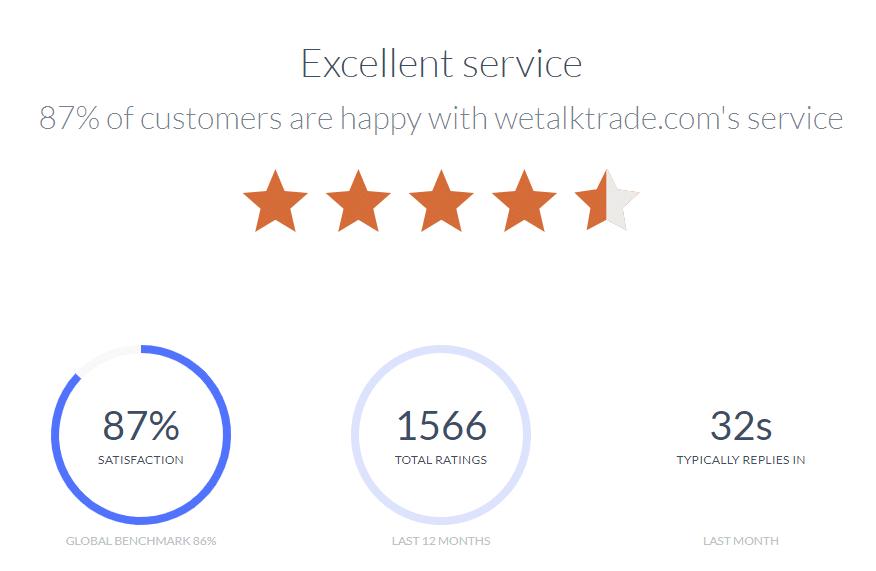 Velocity Finder Neural Trader - excellent service