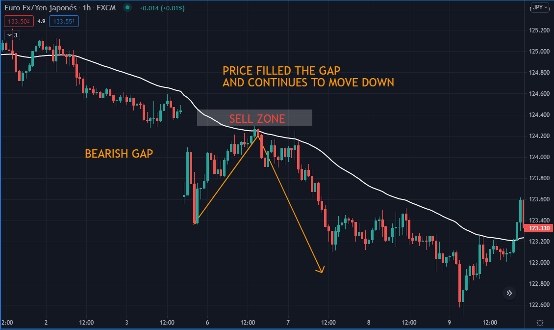 price filled the gap and continues to move down