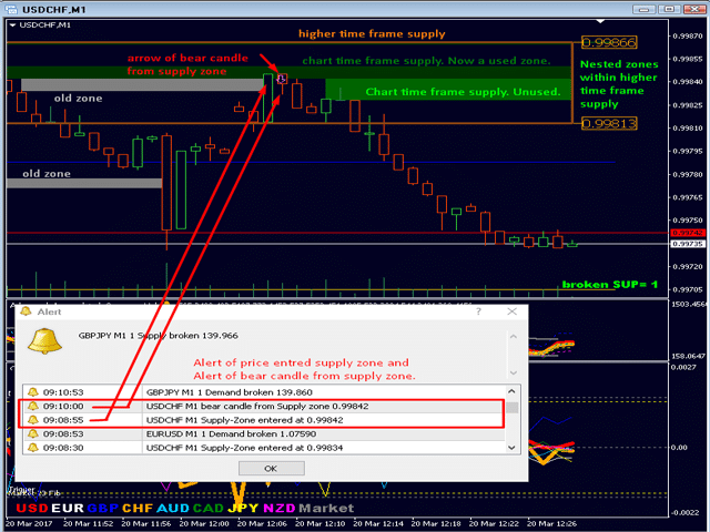 Advanced Supply Demand Trading Results