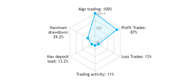 Amaze Trading Results
